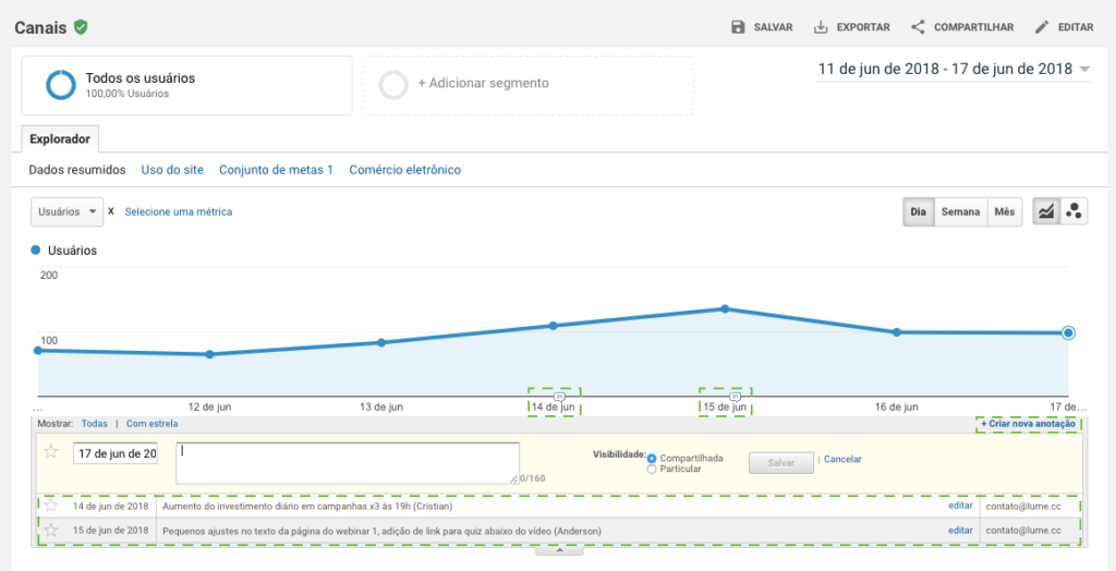 Anotações do Google Analytics