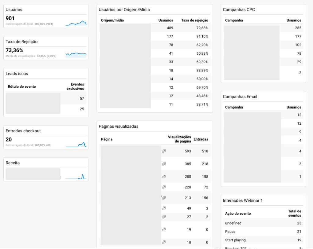 Painel no Google analytics