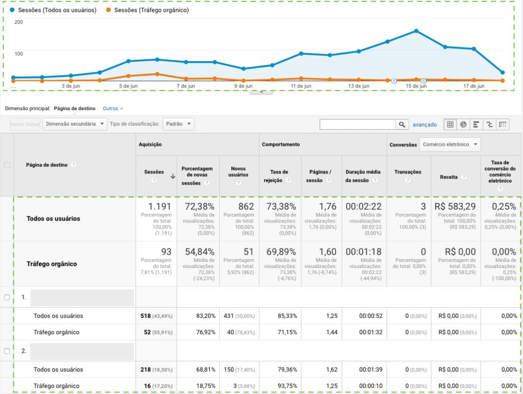 Relatório com segmentos avançados aplicados no Google Analytics