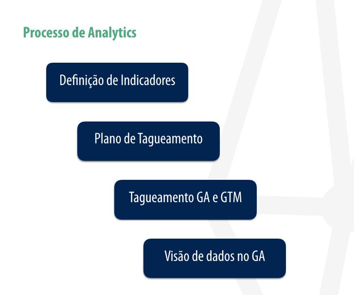 Processo de Analytics - Lume