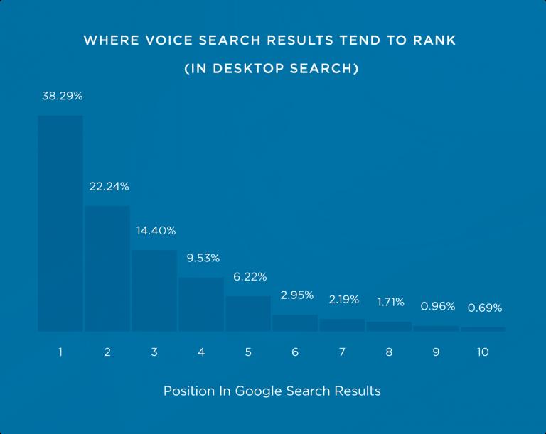 Onde os resultados de busca por voz ranqueiam.