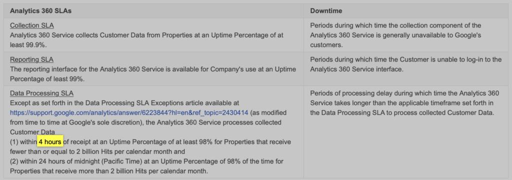 SLA Google Analytics 360 no suporte do Google