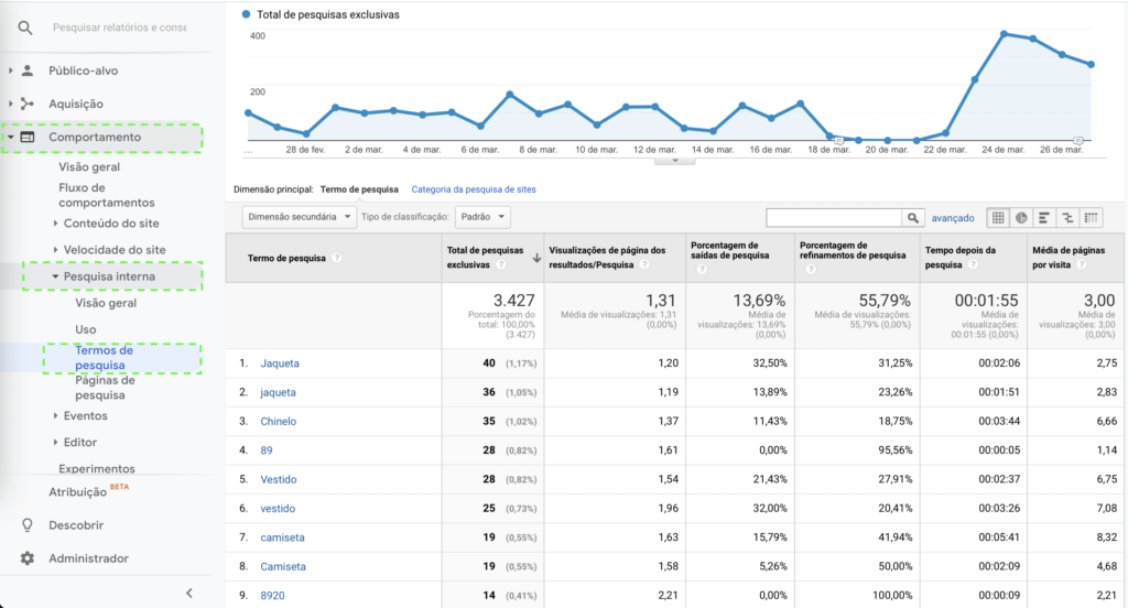Relatório de palavras-chave da pesquisa interna do site no Google Analytics